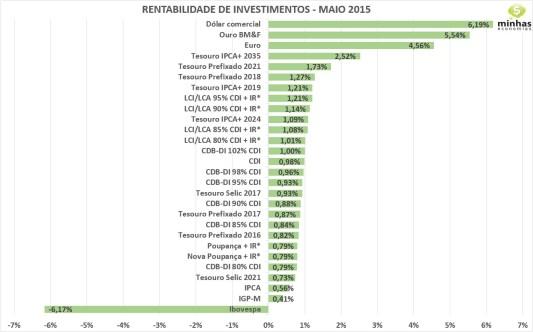 Fonte: Blog Minhas Economias